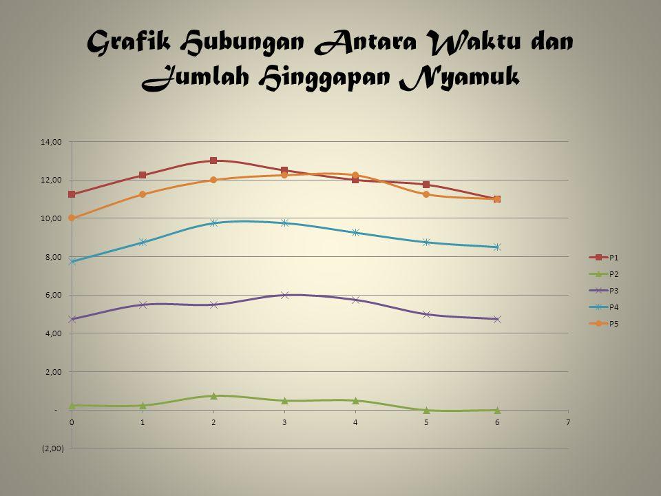 Grafik Hubungan Antara Waktu dan Jumlah Hinggapan Nyamuk