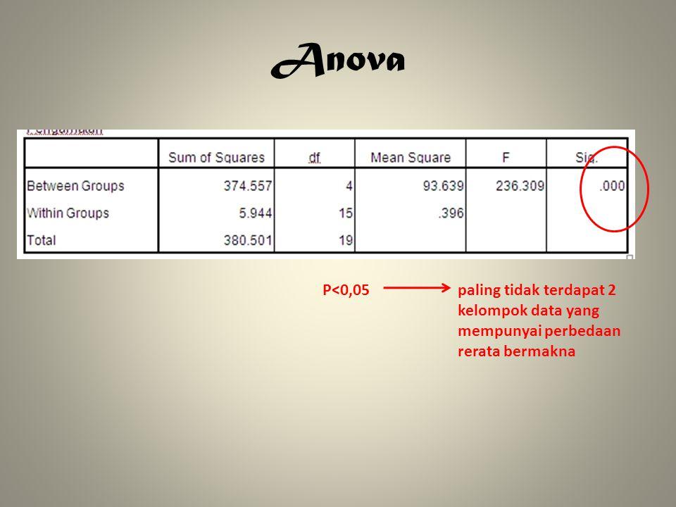 Anova P<0,05 paling tidak terdapat 2 kelompok data yang mempunyai perbedaan rerata bermakna
