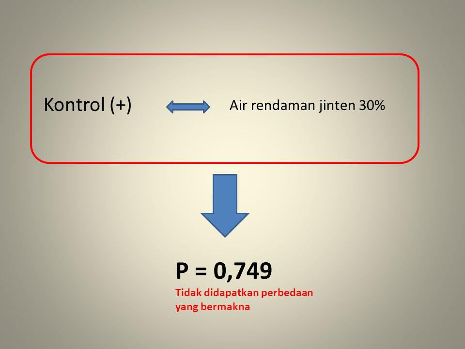 Kontrol (+) Air rendaman jinten 30% P = 0,749 Tidak didapatkan perbedaan yang bermakna
