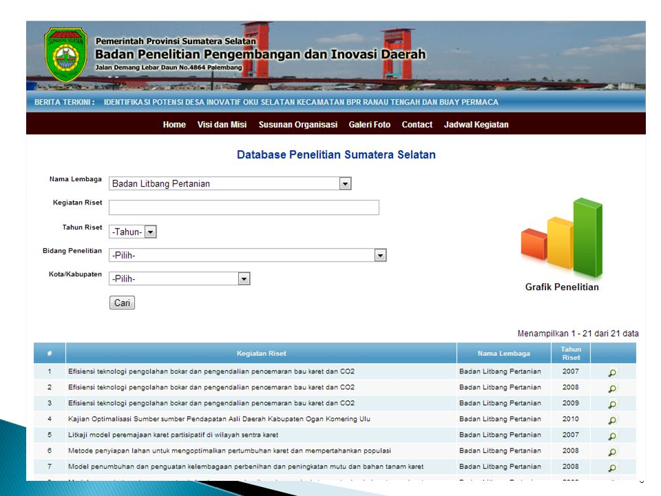 7 77 Balitbangnovda Provinsi Sumatera Selatan JUMLAH HASIL LITBANG YG MASUK DALAM DATABASE TH 2008-2012