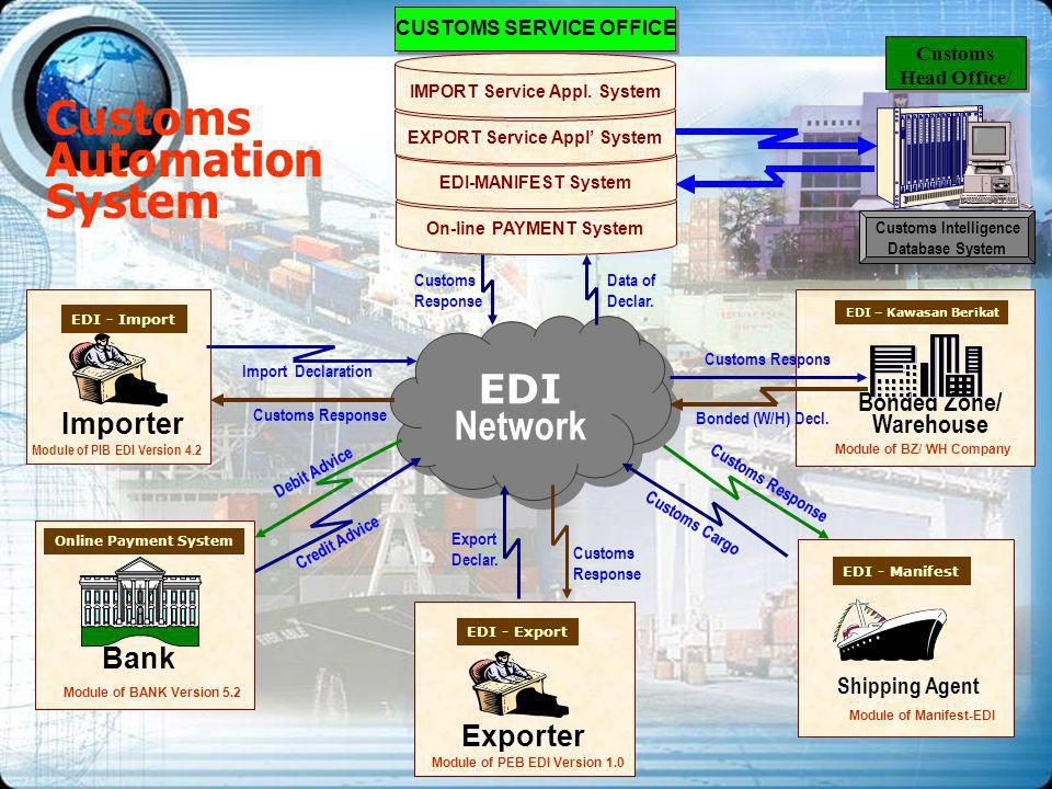 Customs Automation System Importer Bonded Zone/ Warehouse EDI Network EDI Network EDI – Kawasan Berikat Bank Online Payment System EDI - Import EDI -