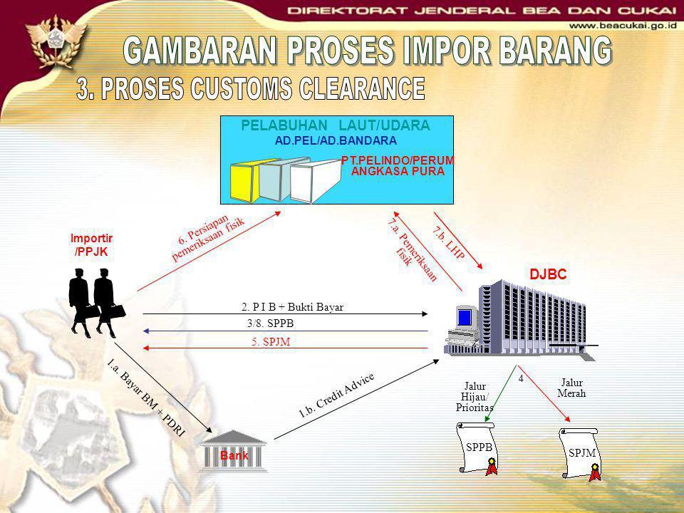 DJBC Importir /PPJK 2. P I B + Bukti Bayar Bank 1.a. Bayar BM + PDRI 1.b. Credit Advice Jalur Hijau/ Prioritas Jalur Merah SPPB 3/8. SPPB SPJM PELABUH