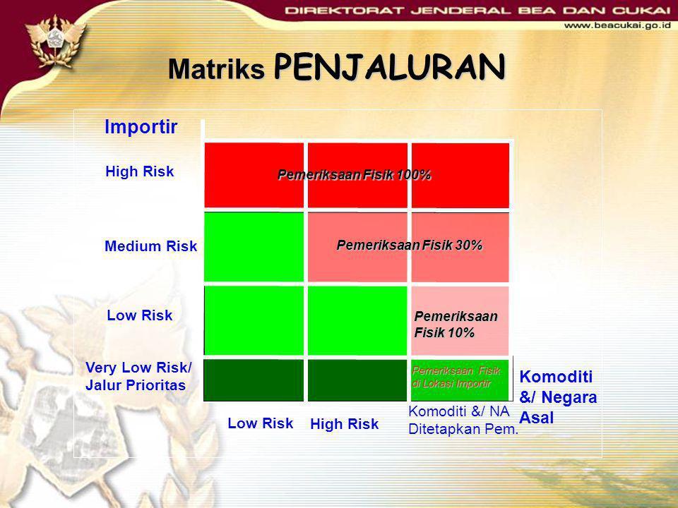 Matriks PENJALURAN Komoditi &/ NA Ditetapkan Pem. Very Low Risk/ Jalur Prioritas Pemeriksaan Fisik di Lokasi Importir Pemeriksaan Fisik 10% High Risk