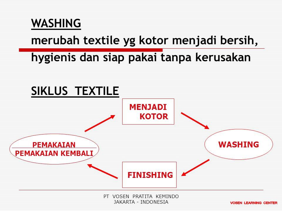 WASHING merubah textile yg kotor menjadi bersih, hygienis dan siap pakai tanpa kerusakan SIKLUS TEXTILE PEMAKAIAN PEMAKAIAN KEMBALI MENJADI KOTOR FINISHING WASHING