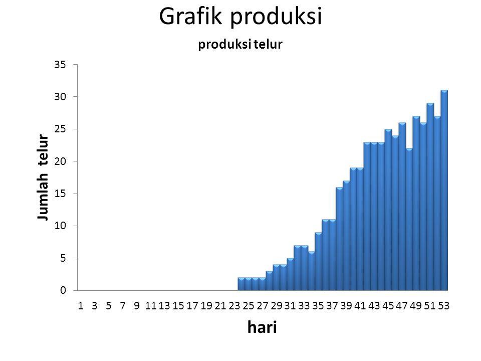 Grafik produksi