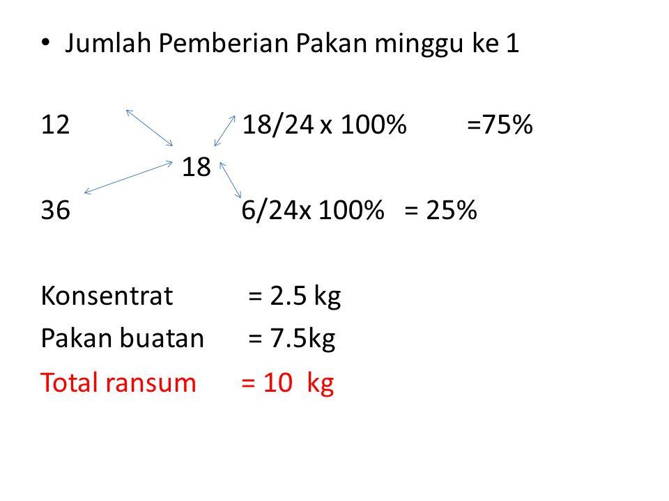 • Jumlah Pemberian Pakan minggu ke 1 12 18/24 x 100% =75% 18 366/24x 100% = 25% Konsentrat = 2.5 kg Pakan buatan = 7.5kg Total ransum= 10 kg