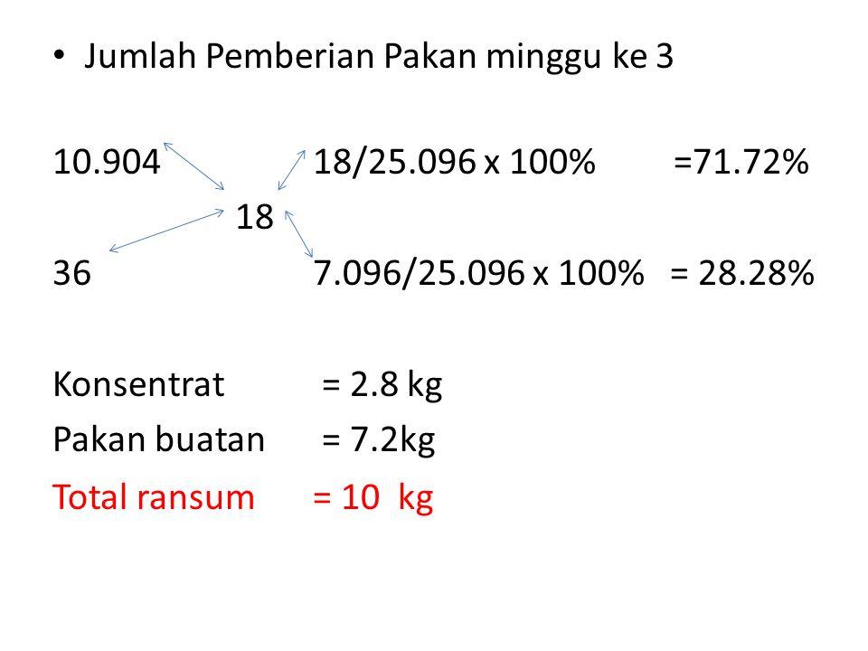 • Jumlah Pemberian Pakan minggu ke 3 10.90418/25.096 x 100% =71.72% 18 367.096/25.096 x 100% = 28.28% Konsentrat = 2.8 kg Pakan buatan = 7.2kg Total ransum= 10 kg