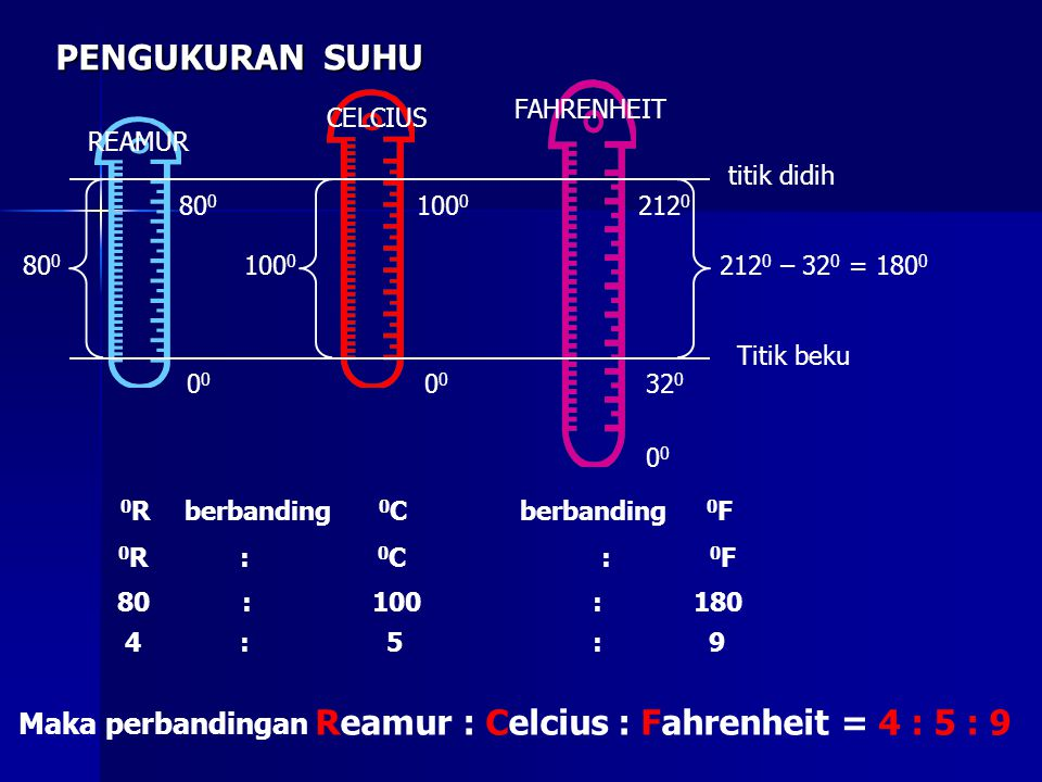 PENGUKURAN SUHU 0 212 0 100 0 80 0 32 000 212 0 – 32 0 = 180 0 100 0 80 0 titik didih Titik beku 0 R berbanding 0 C berbanding 0 F 0 R : 0 C : 0 F 80