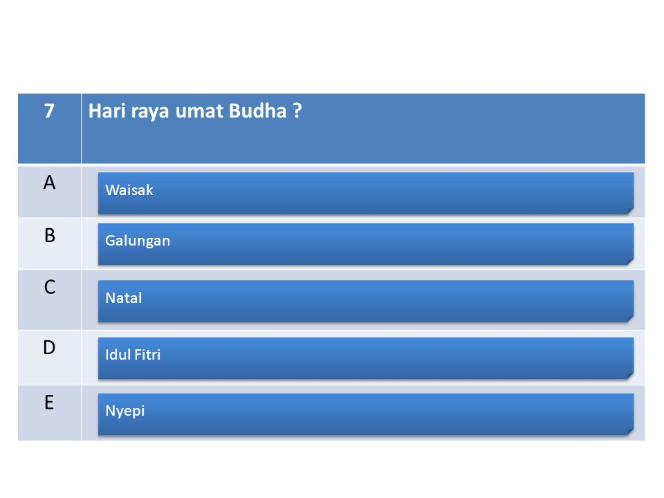 7Hari raya umat Budha ? A B C D E Waisak Galungan Natal Idul Fitri Nyepi