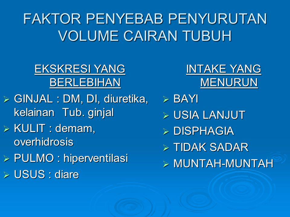 FAKTOR PENYEBAB PENYURUTAN VOLUME CAIRAN TUBUH EKSKRESI YANG BERLEBIHAN  GINJAL : DM, DI, diuretika, kelainan Tub. ginjal  KULIT : demam, overhidros