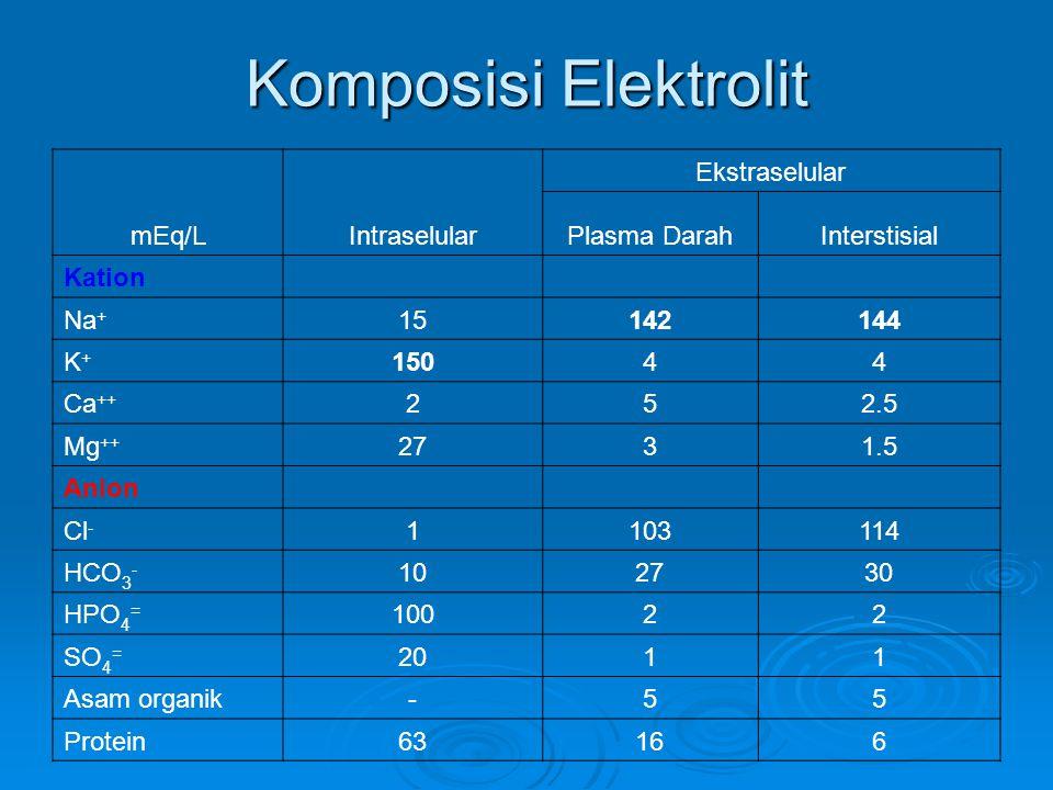 Komposisi Elektrolit mEq/LIntraselular Ekstraselular Plasma DarahInterstisial Kation Na + 15142144 K+K+ 15044 Ca ++ 252.5 Mg ++ 2731.5 Anion Cl - 1103114 HCO 3 - 102730 HPO 4 = 10022 SO 4 = 2011 Asam organik-55 Protein63166
