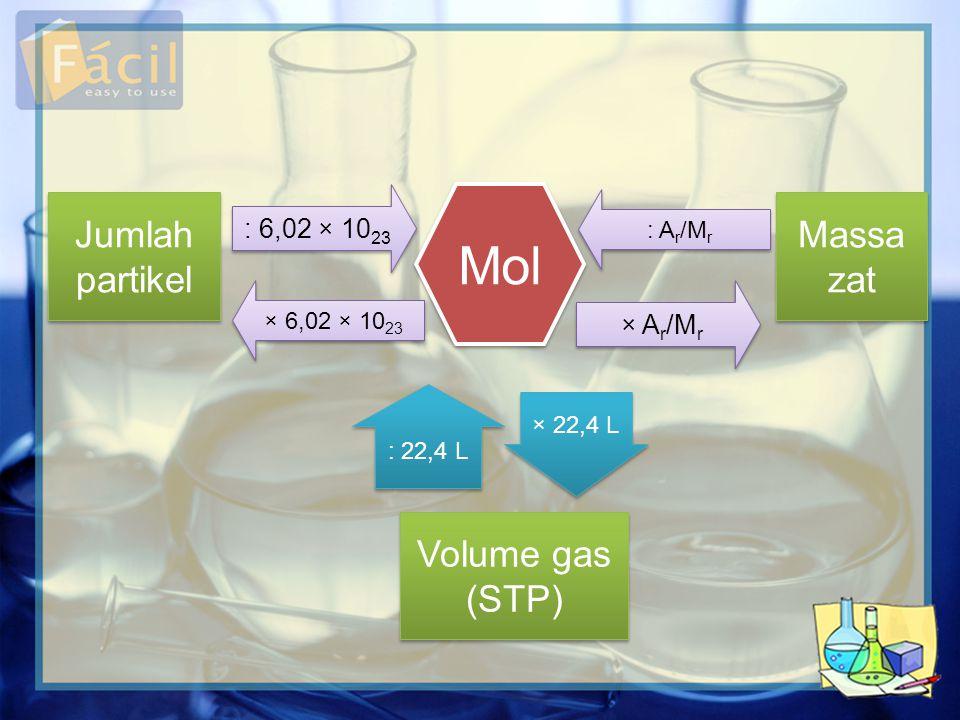 Mol Jumlah partikel Massa zat Volume gas (STP) : 6,02 × 10 23 × A r /M r × 6,02 × 10 23 : A r /M r : 22,4 L × 22,4 L