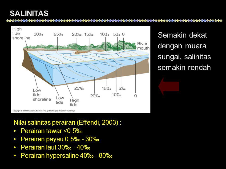 Nilai salinitas perairan (Effendi, 2003) : •Perairan tawar <0.5‰ •Perairan payau 0.5‰ - 30‰ •Perairan laut 30‰ - 40‰ •Perairan hypersaline 40‰ - 80‰ SALINITAS Semakin dekat dengan muara sungai, salinitas semakin rendah