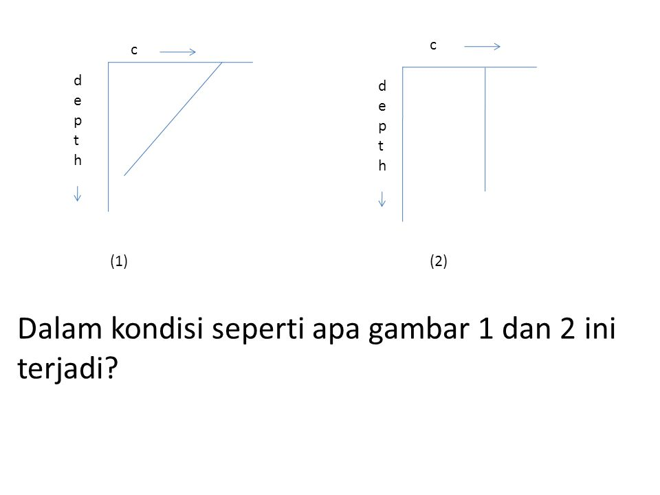 depthdepth c depthdepth c Dalam kondisi seperti apa gambar 1 dan 2 ini terjadi? (1)(2)