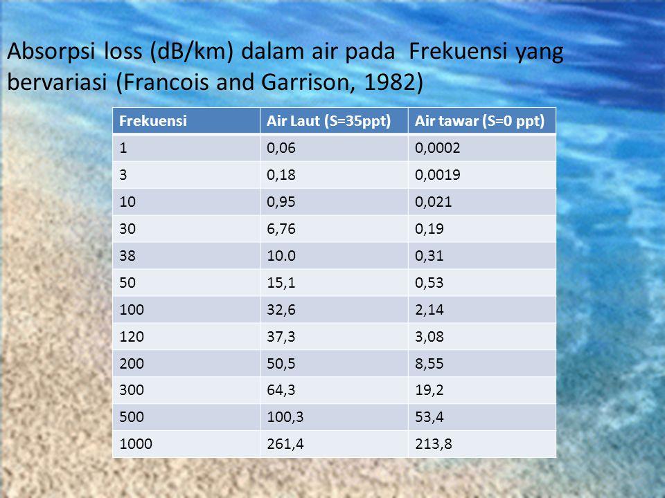 FrekuensiAir Laut (S=35ppt)Air tawar (S=0 ppt) 10,060,0002 30,180,0019 100,950,021 306,760,19 3810.00,31 5015,10,53 10032,62,14 12037,33,08 20050,58,5