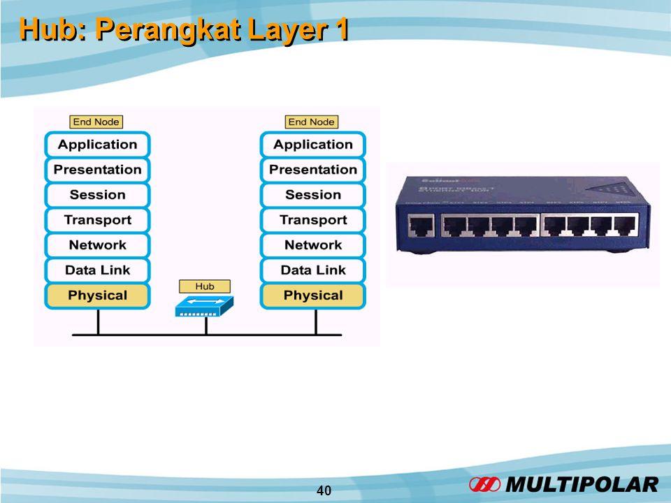 40 Hub: Perangkat Layer 1