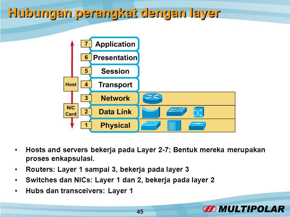 45 Hubungan perangkat dengan layer •Hosts and servers bekerja pada Layer 2-7; Bentuk mereka merupakan proses enkapsulasi.