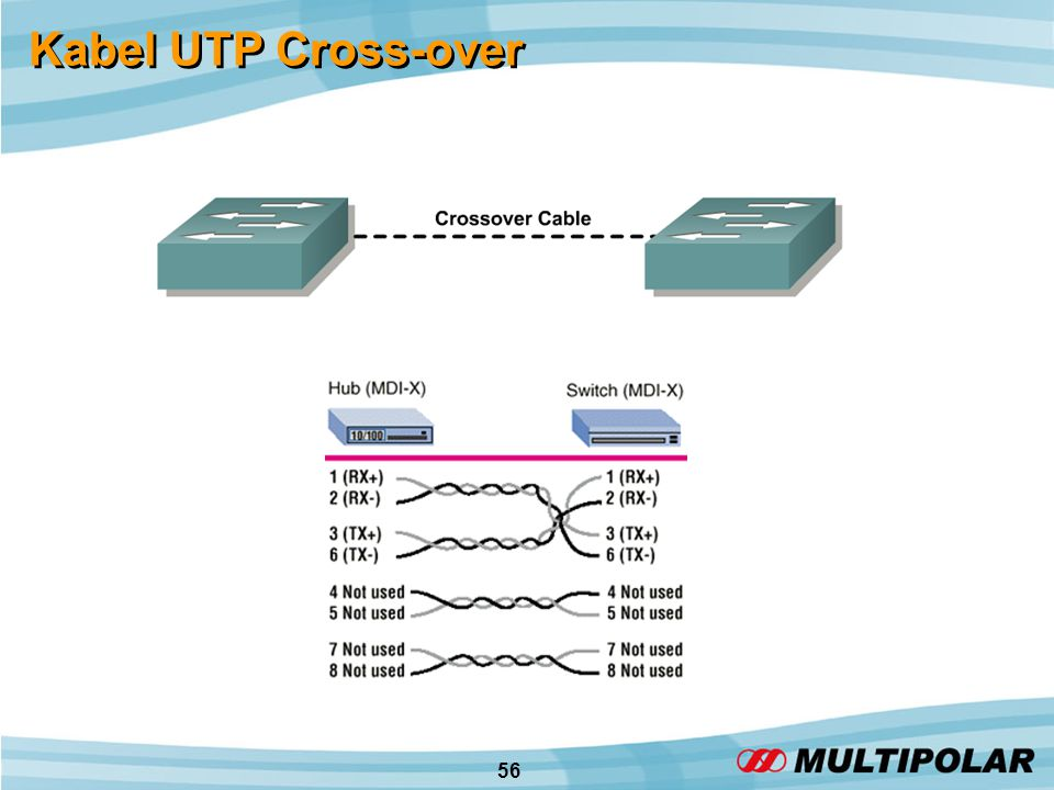 56 Kabel UTP Cross-over