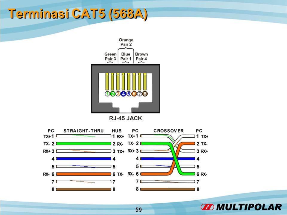 59 Terminasi CAT5 (568A)