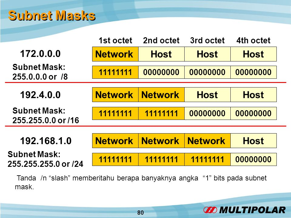 80 Subnet Masks Subnet Mask: 255.0.0.0 or /8 Subnet Mask: 255.255.0.0 or /16 Subnet Mask: 255.255.255.0 or /24 1111111100000000 11111111 00000000 11111111 00000000 172.0.0.0 192.4.0.0 192.168.1.0 NetworkHost Network Host Network Host 1st octet2nd octet3rd octet4th octet Tanda /n slash memberitahu berapa banyaknya angka 1 bits pada subnet mask.