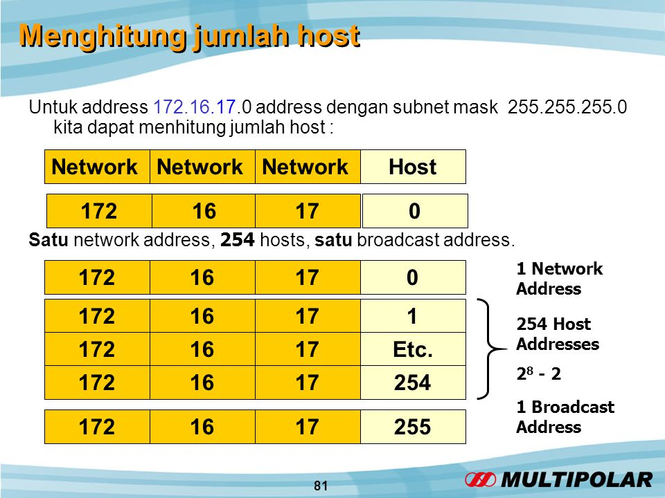 81 Menghitung jumlah host Network Host 172160 Satu network address, 254 hosts, satu broadcast address. 172160 172161 17216Etc. 17216254 17216255 1 Net
