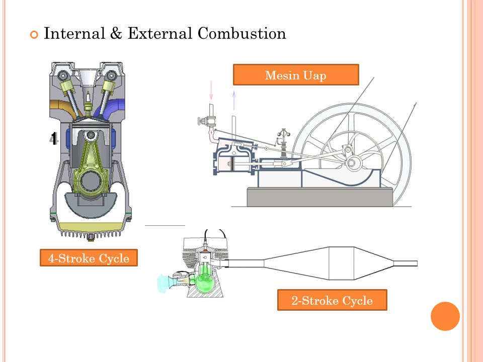 Internal & External Combustion Mesin Uap 2-Stroke Cycle 4-Stroke Cycle