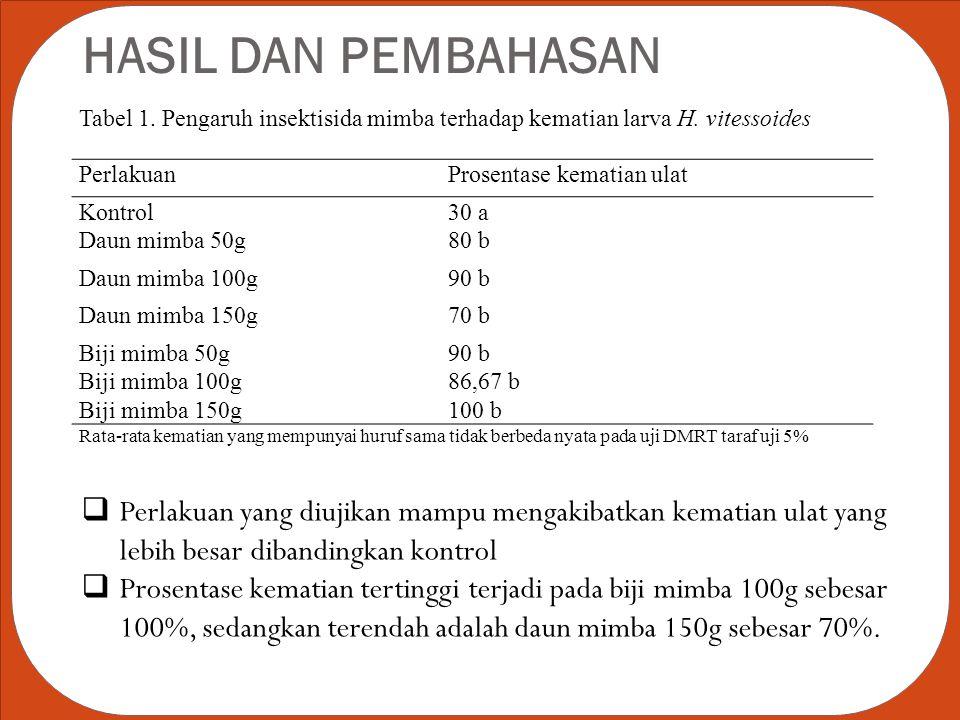 HASIL DAN PEMBAHASAN Tabel 1. Pengaruh insektisida mimba terhadap kematian larva H. vitessoides PerlakuanProsentase kematian ulat Kontrol30 a Daun mim