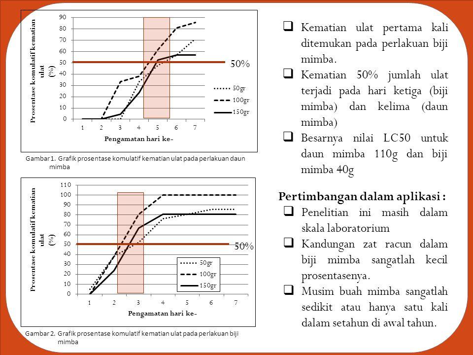 Gambar 1. Grafik prosentase komulatif kematian ulat pada perlakuan daun mimba Gambar 2. Grafik prosentase komulatif kematian ulat pada perlakuan biji