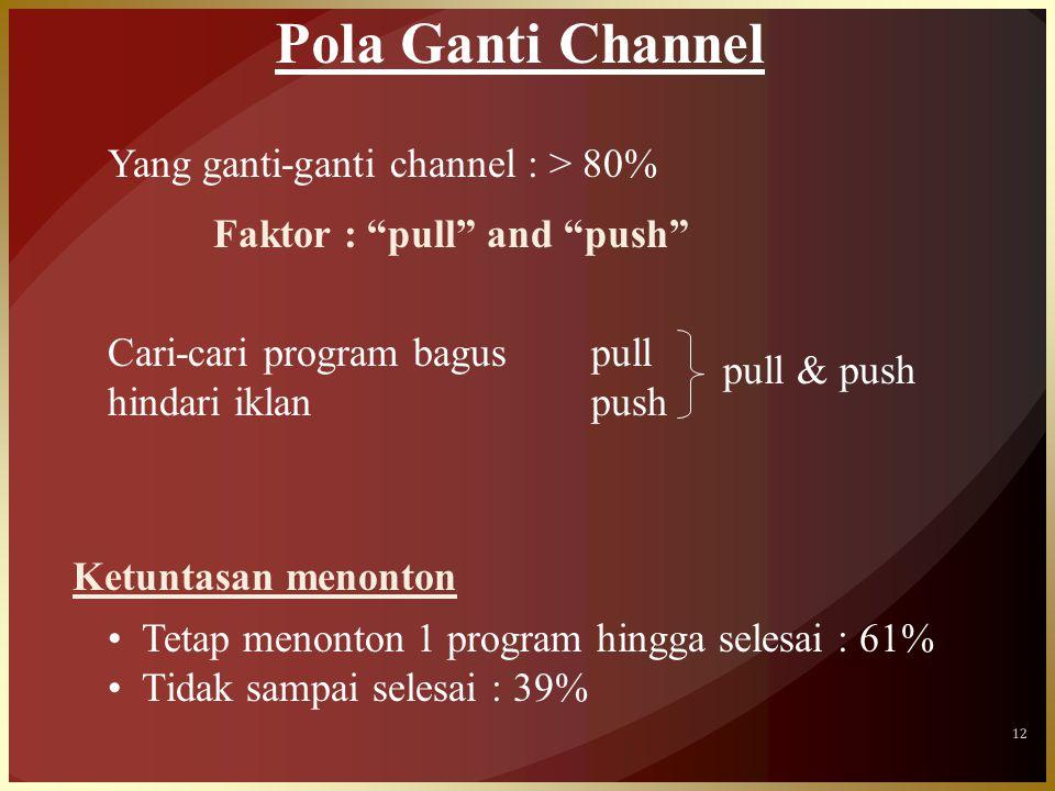 12 Pola Ganti Channel Yang ganti-ganti channel : > 80% Faktor : pull and push Ketuntasan menonton •Tetap menonton 1 program hingga selesai : 61% •Tidak sampai selesai : 39% Cari-cari program bagus hindari iklan pull push pull & push