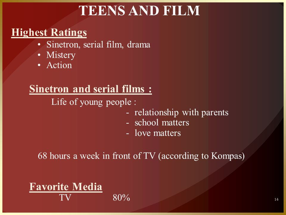 14 TEENS AND FILM Highest Ratings •Sinetron, serial film, drama •Mistery •Action Sinetron and serial films : Life of young people : -relationship with parents -school matters -love matters 68 hours a week in front of TV (according to Kompas) Favorite Media TV80%
