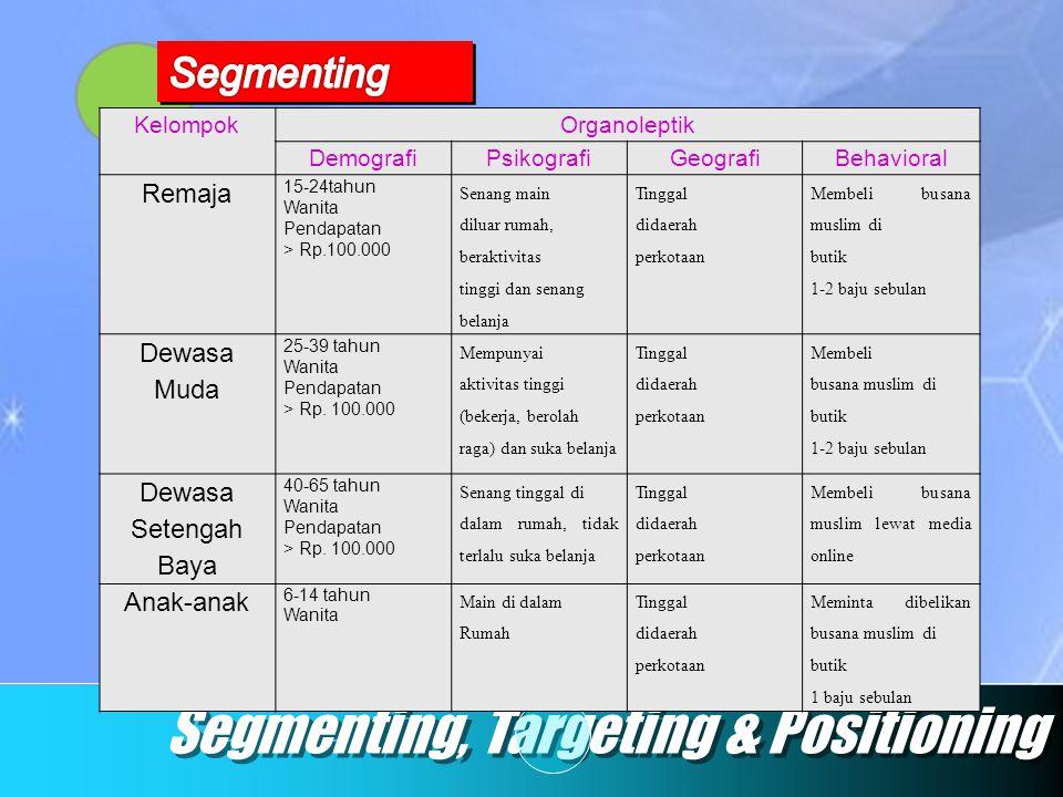Segmenting, Targeting & Positioning KelompokOrganoleptik DemografiPsikografiGeografiBehavioral Remaja 15-24tahun Wanita Pendapatan > Rp.100.000 Senang