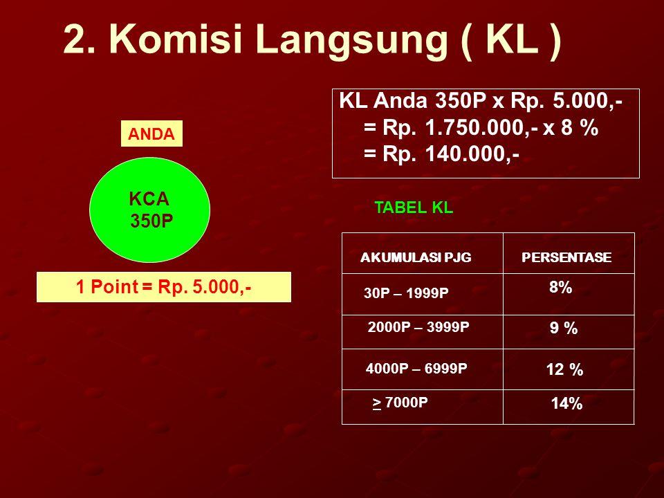 2. Komisi Langsung ( KL ) KL Anda 350P x Rp. 5.000,- = Rp. 1.750.000,- x 8 % = Rp. 140.000,- KCA 350P 8% 9 % 12 % 14% > 7000P 4000P – 6999P 30P – 1999