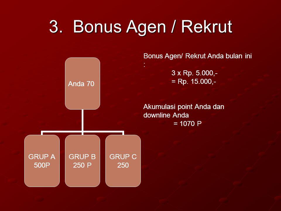 3. Bonus Agen / Rekrut Anda 70 GRUP A 500P GRUP B 250 P GRUP C 250 Bonus Agen/ Rekrut Anda bulan ini : 3 x Rp. 5.000,- = Rp. 15.000,- Akumulasi point