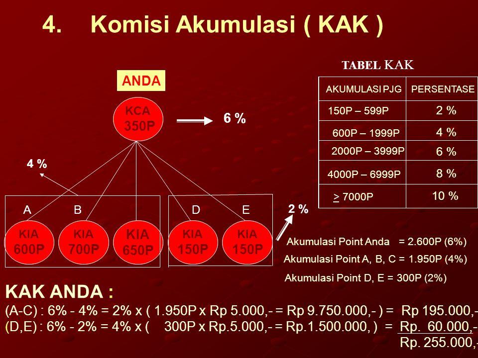 4.Komisi Akumulasi ( KAK ) KAK ANDA : (A-C) : 6% - 4% = 2% x ( 1.950P x Rp 5.000,- = Rp 9.750.000,- ) = Rp 195.000,- (D,E) : 6% - 2% = 4% x ( 300P x R