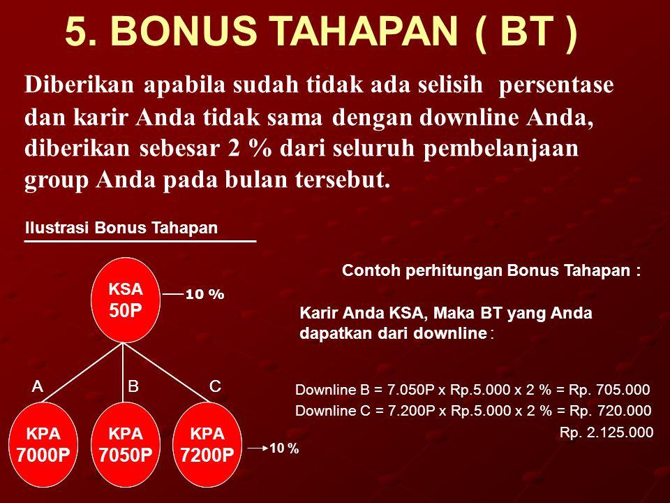 6.BONUS PRESTASI ( BP ) Contoh : BP Anda (KCA) bulan ini = 1 % x Rp.