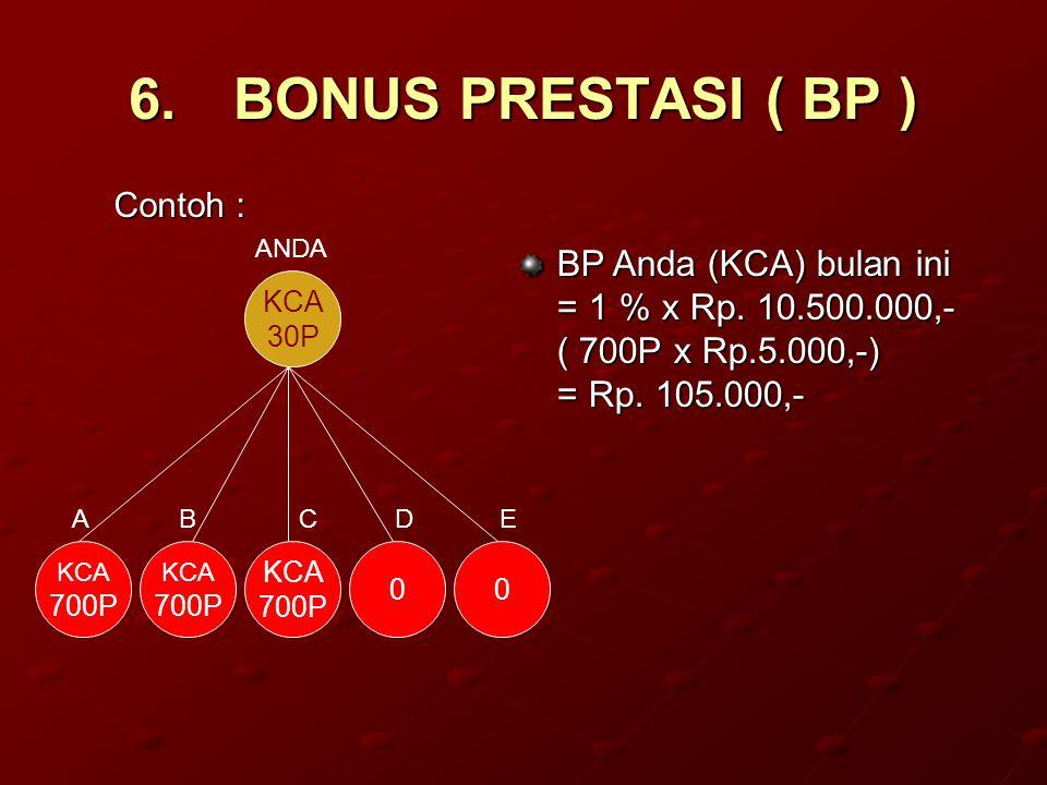 6.BONUS PRESTASI ( BP ) Contoh : BP Anda (KCA) bulan ini = 1 % x Rp. 10.500.000,- ( 700P x Rp.5.000,-) = Rp. 105.000,- ABCDE KCA 700P KCA 700P 00 KCA