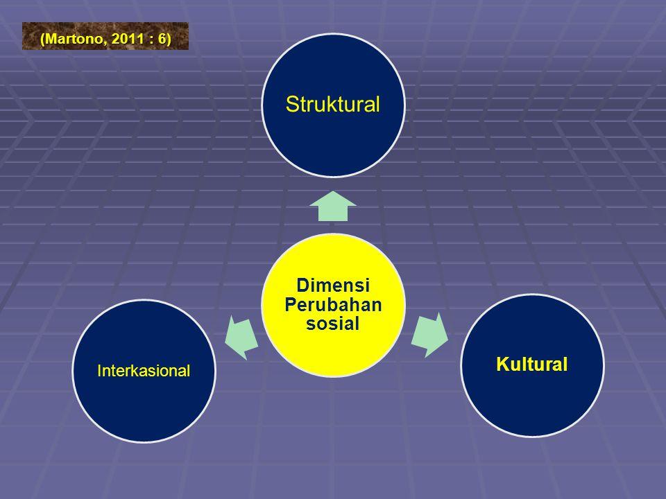 (Martono, 2011 : 6) Dimensi Perubahan sosial Struktural Kultural Interkasional