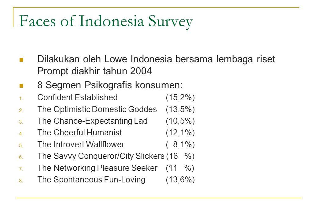 Faces of Indonesia Survey  Dilakukan oleh Lowe Indonesia bersama lembaga riset Prompt diakhir tahun 2004  8 Segmen Psikografis konsumen: 1. Confiden