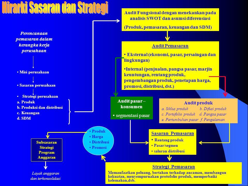 Perencanaan pemasaran dalam kerangka kerja perusahaan • Misi perusahaan • Sasaran perusahaan • Strategi perusahaan a.Produk b.Produksi dan distribusi