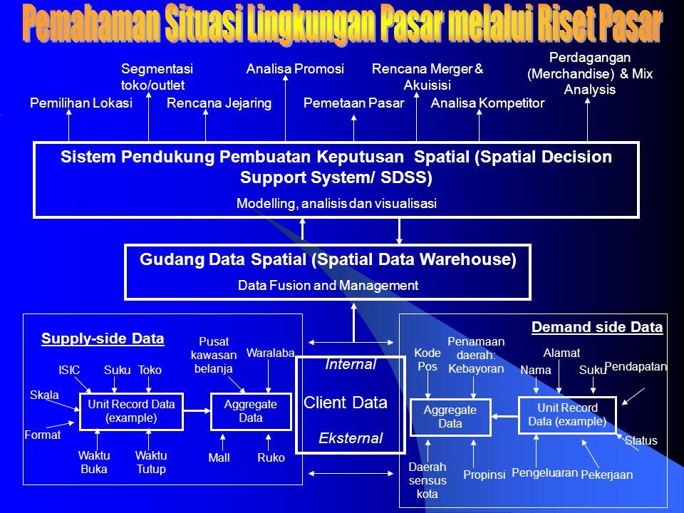 Internal Client Data Eksternal Sistem Pendukung Pembuatan Keputusan Spatial (Spatial Decision Support System/ SDSS) Modelling, analisis dan visualisas