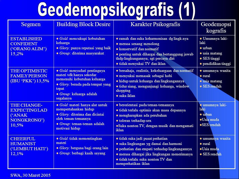 SegmenBuilding Block DesireKarakter PsikografisGeodemopsi kografis ESTABLISHED CONFIDENT ('ORANG ALIM') 15,2%  Gold: mencukupi kebutuhan keluarga  G