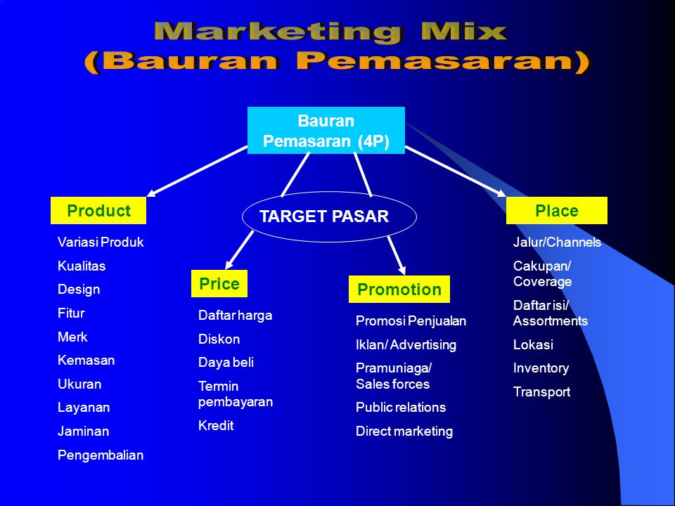 Components of a marketing plan  Mission Statement  Executive Summary  Internal Analysis  External Analysis  Objectives  Marketing Strategies  Identify Resources  Implementation Plan  Marketing Budget  Evaluation Methods