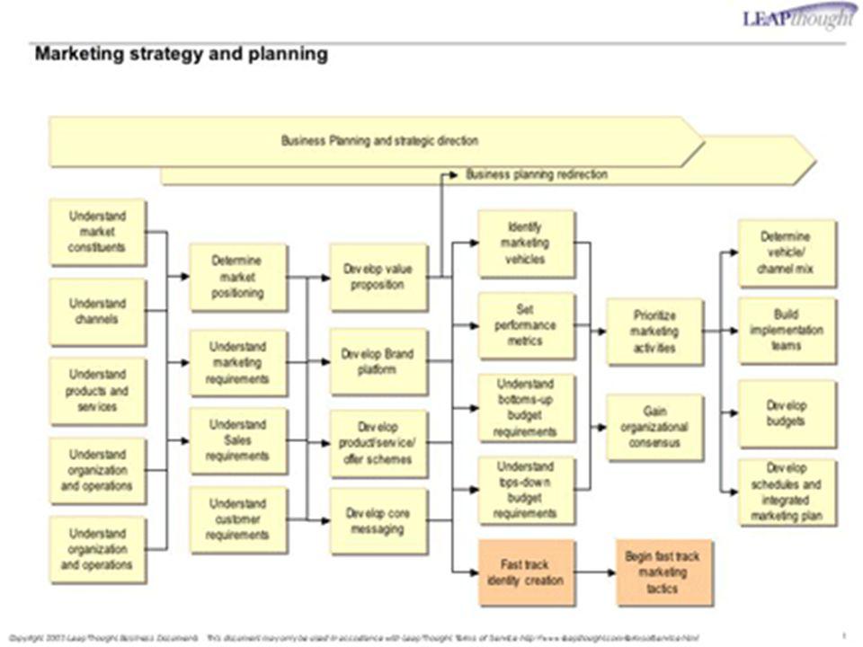 Perencanaan pemasaran dalam kerangka kerja perusahaan • Misi perusahaan • Sasaran perusahaan • Strategi perusahaan a.Produk b.Produksi dan distribusi c.Keuangan d.SDM Audit Fungsional dengan menekankan pada analisis SWOT dan asumsi diferensiasi (Produk, pemasaran, keuangan dan SDM) Audit Pemasaran • Eksternal (ekonomi, pasar, persaingan dan lingkungan) •Internal (penjualan, pangsa pasar, marjin keuntungan, rentang produk, pengembangan produk, penetapan harga, promosi, distribusi, dst.) Audit pasar – konsumen • segmentasi pasar Audit produk a.