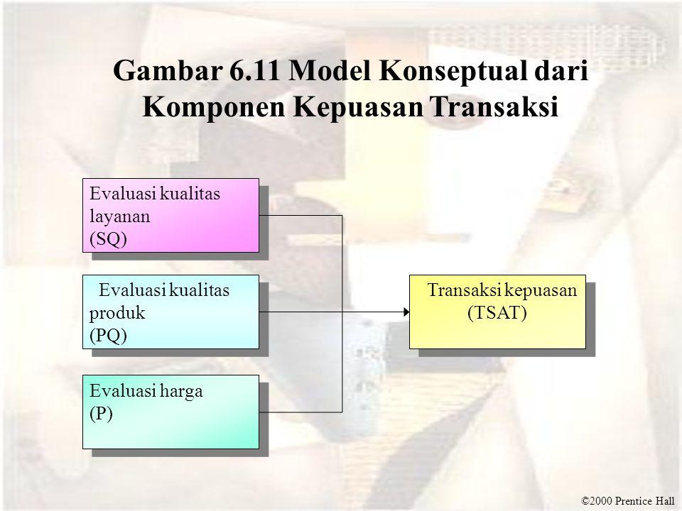 ©2000 Prentice Hall Gambar 6.11 Model Konseptual dari Komponen Kepuasan Transaksi Evaluasi kualitas layanan (SQ) Evaluasi kualitas layanan (SQ) Evaluasi kualitas produk (PQ) Evaluasi kualitas produk (PQ) Evaluasi harga (P) Evaluasi harga (P) Transaksi kepuasan (TSAT) Transaksi kepuasan (TSAT)