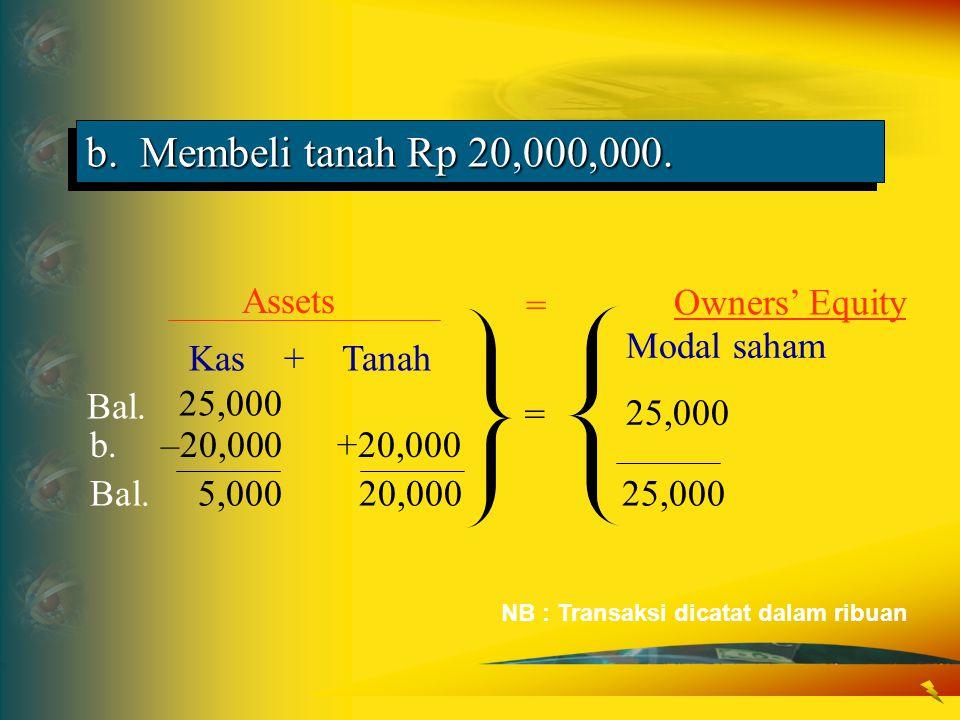 b. Membeli tanah Rp 20,000,000. Modal saham 25,000 Kas + Tanah 25,000 Bal. Assets Owners' Equity = = b. –20,000+20,000 Bal. 5,00020,00025,000 NB : Tra