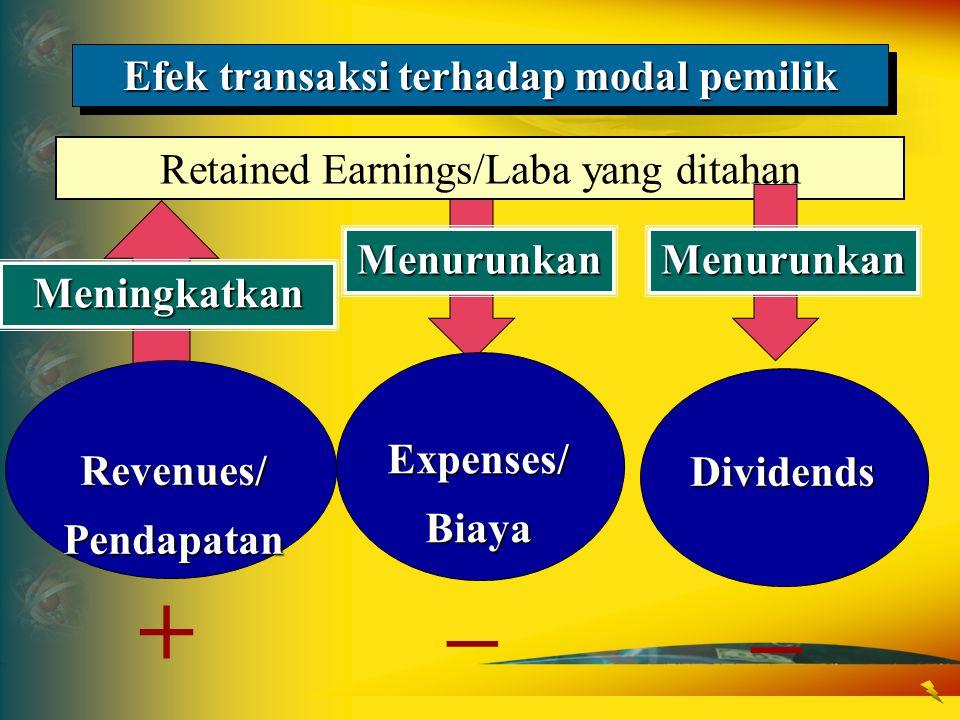 Menurunkan Meningkatkan Retained Earnings/Laba yang ditahan Efek transaksi terhadap modal pemilik Revenues/Pendapatan + Expenses/Biaya – Menurunkan Di