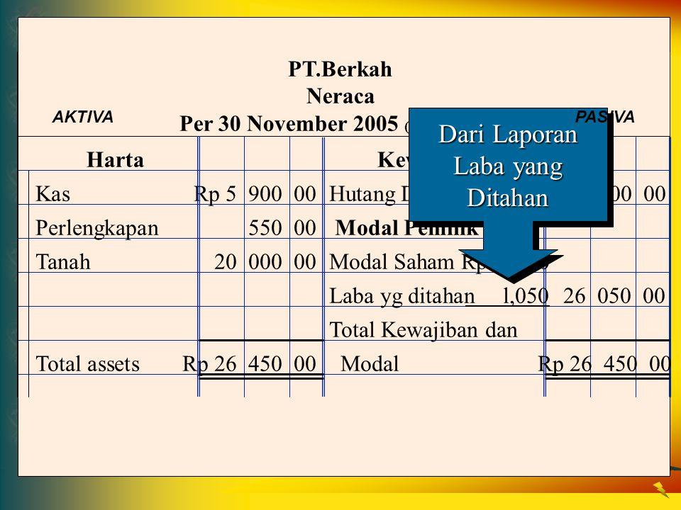 Harta Kewajiban PT.Berkah Neraca Per 30 November 2005 (dalam ribuan) KasRp 5 900 00Hutang DagangRp 400 00 Perlengkapan550 00 Modal Pemilik Tanah20 000