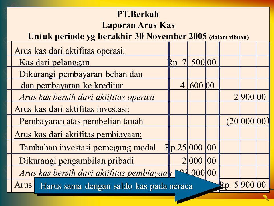 Arus kas dari aktifitas operasi: Kas dari pelangganRp 7 500 00 Dikurangi pembayaran beban dan dan pembayaran ke kreditur 4 600 00 Arus kas bersih dari
