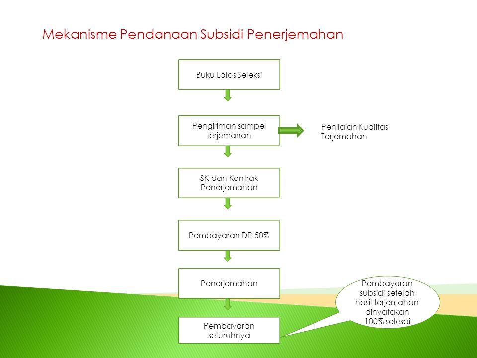 Mekanisme Pendanaan Subsidi Penerjemahan Buku Lolos Seleksi Pengiriman sampel terjemahan SK dan Kontrak Penerjemahan Pembayaran DP 50% Penerjemahan Pe