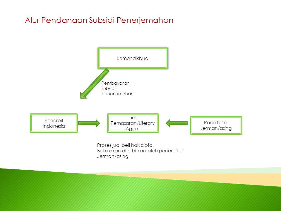 Alur Pendanaan Subsidi Penerjemahan Penerbit Indonesia Penerbit di Jerman/asing Tim Pemasaran/Literary Agent Kemendikbud Pembayaran subsidi penerjemah